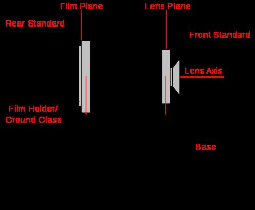 View Camera design