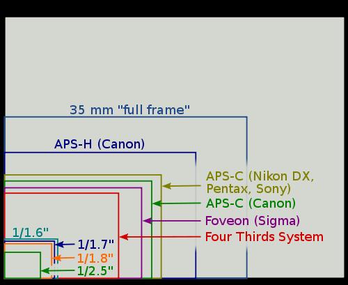 A Look at Still Camera Systems